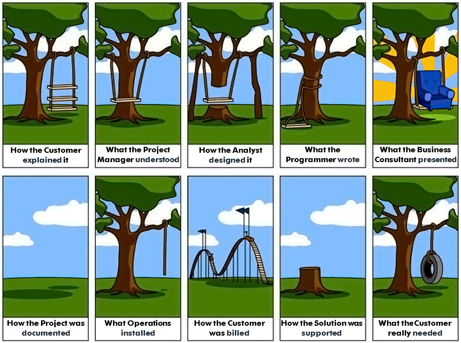 Project-Management — Swing and Tree & Cartoon