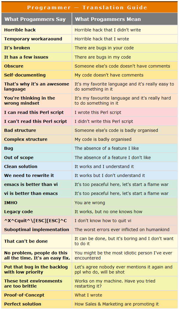 What Programmers Say vs. What They Mean